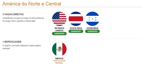 América Norte Central- Classificados (Ilustração: UOL Esportes)