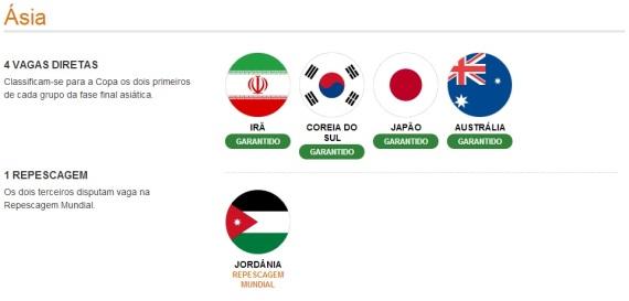 Ásia- Classificados (Ilustração: UOL Esportes)