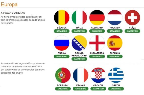 Europa - Classificados (Ilustração: UOL Esportes)